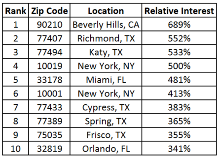 Top 10 Zip Codes by Relative Interest In Franchising