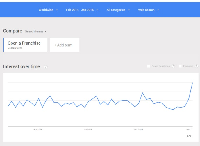 "Google Trends Interest Over Time for ""Open a Franchise"" from February 2014 - January 2015"