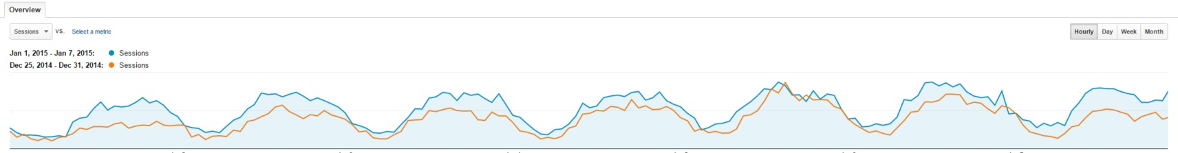 FranchiseHelp Organic Traffic January 2015 vs. December 2014