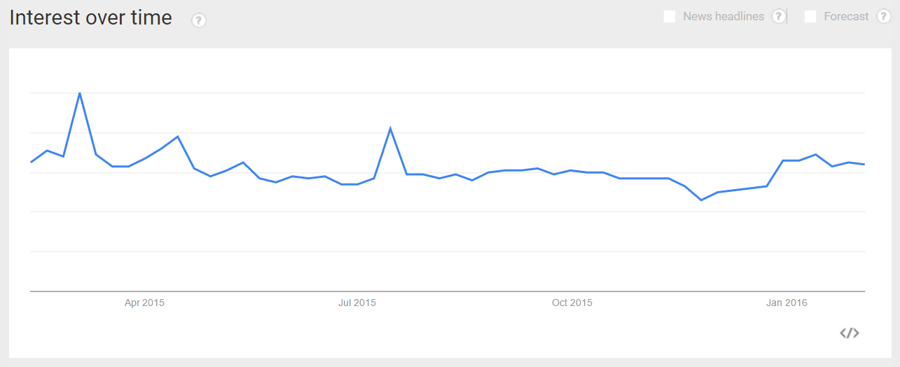 February 2015 - January 2016 Google Trends Interest over Time for franchise searches