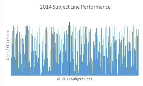 2014 Email Subject Line Scores