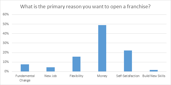 2015 Data on Why FranchiseHelp Visitors Want to Open a Franchise