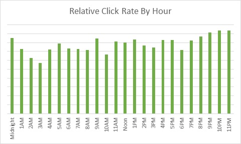 February 2015 FranchiseHelp Email Click Rate By Hour