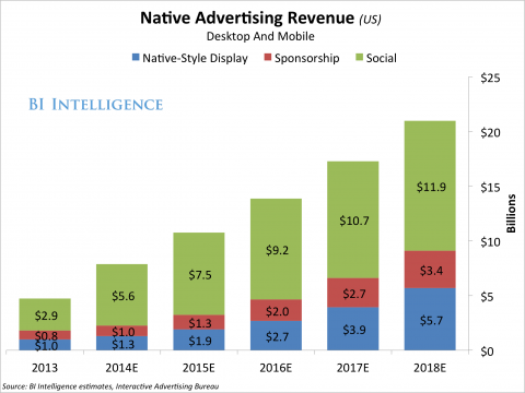 BI Intelligence Native Ad Revenue Projections 2013 - 2018