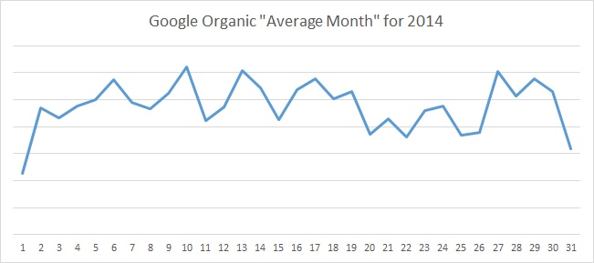 2014 FranchiseHelp Google Organic Average Month