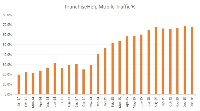 FranchiseHelp Mobile % of