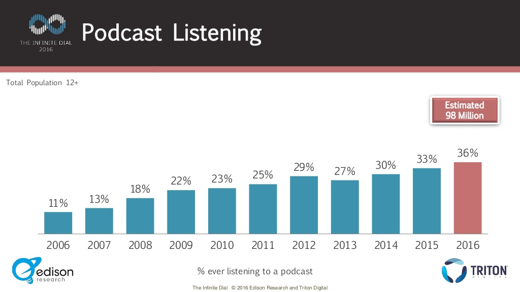 Podcast Listening by Year