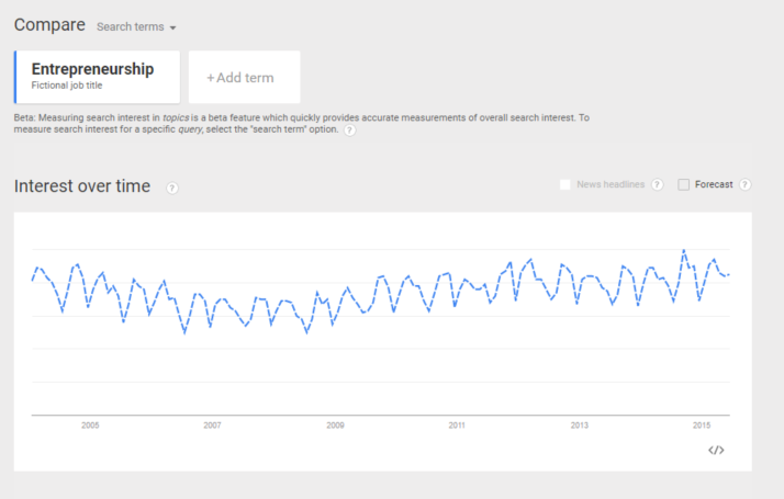 2005 - 2015 Google Trend Report for Entrepreneurship