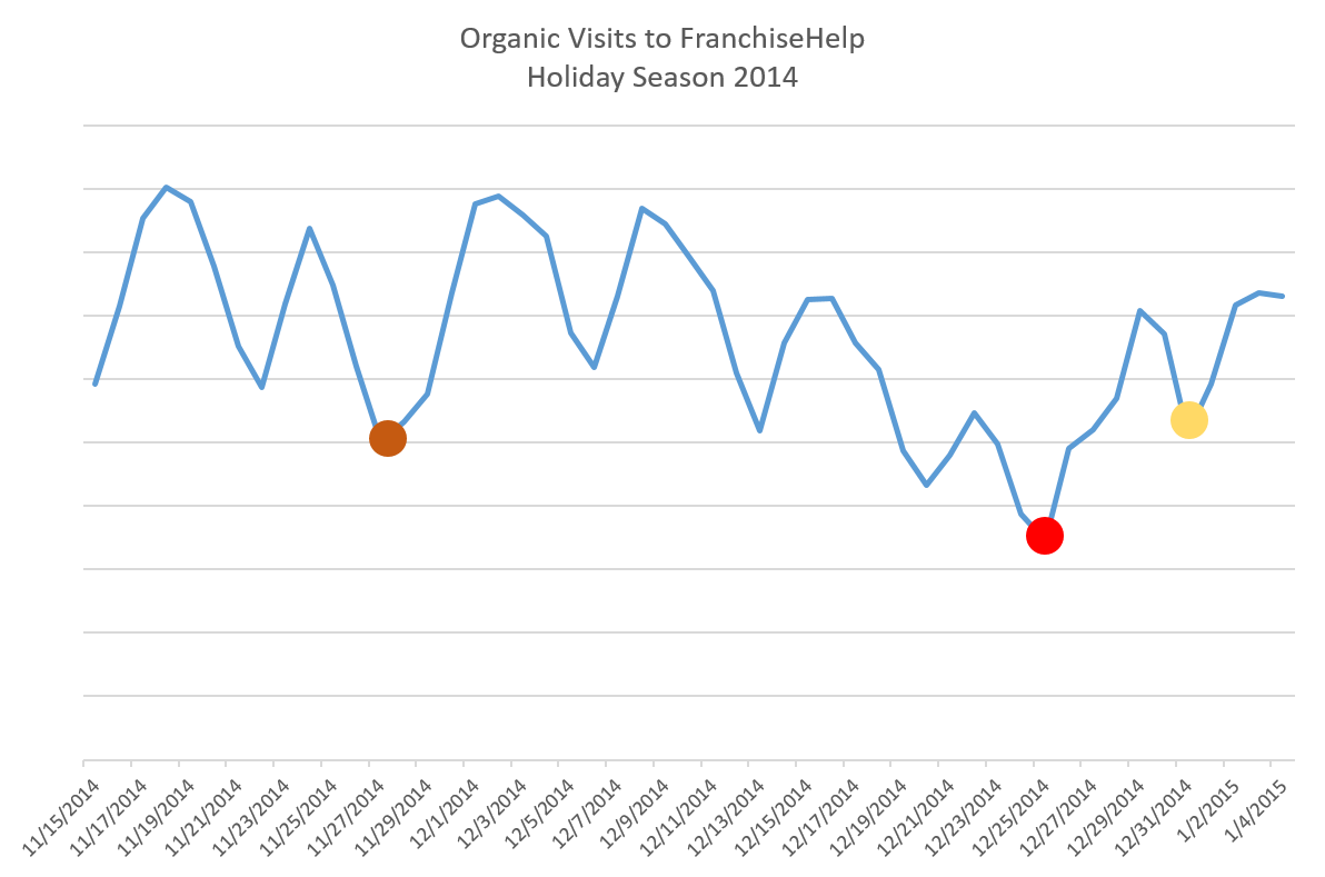 FranchiseHelp Organic Visits Holiday Season 2014