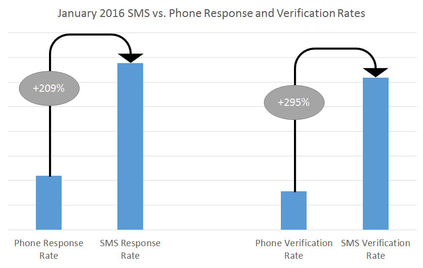 January 2016 SMS vs. Phone Response and Verification Rates