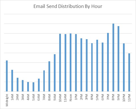 February 2015 FranchiseHelp Email Send Distribution By Hour