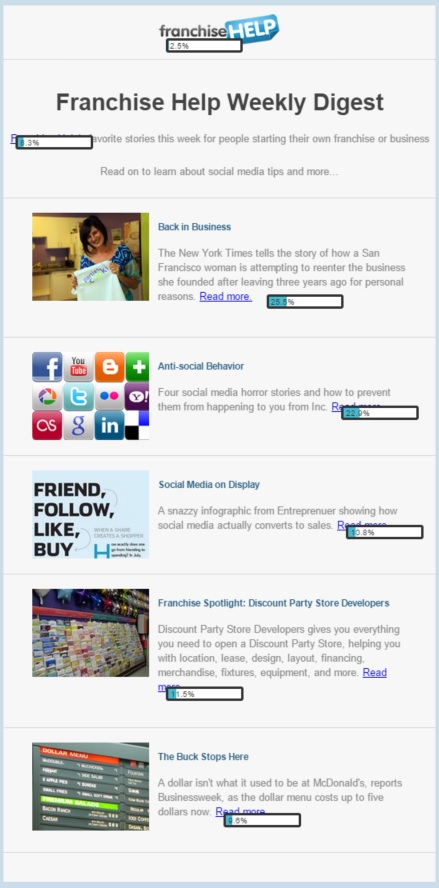FranchiseHelp Newsletter Click Map