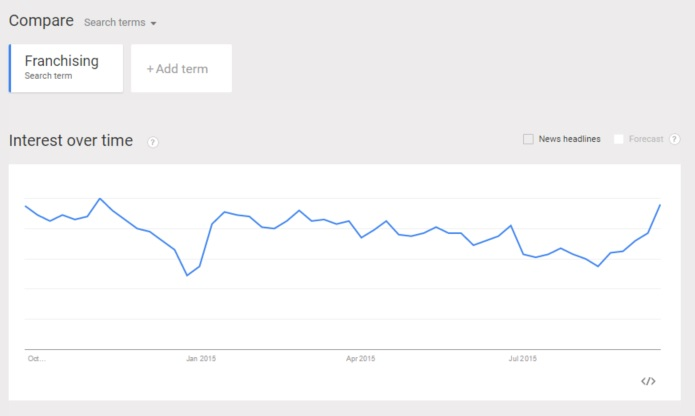 October 2014 - September 2015 Google Trends Interest in Franchising