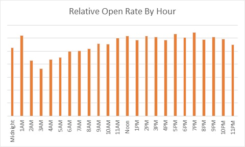 February 2015 FranchiseHelp Email Open Rate By Hour