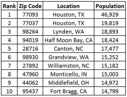 Least Popular Zip Codes for Franchising