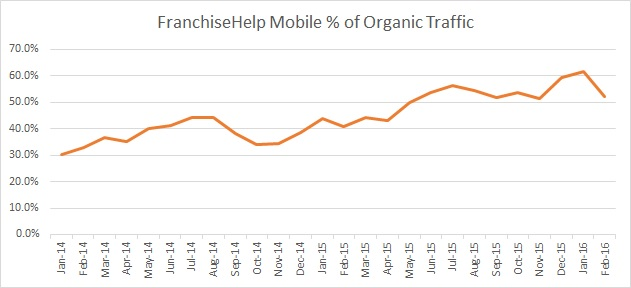 FranchiseHelp Mobile Percentage of Organic Traffic