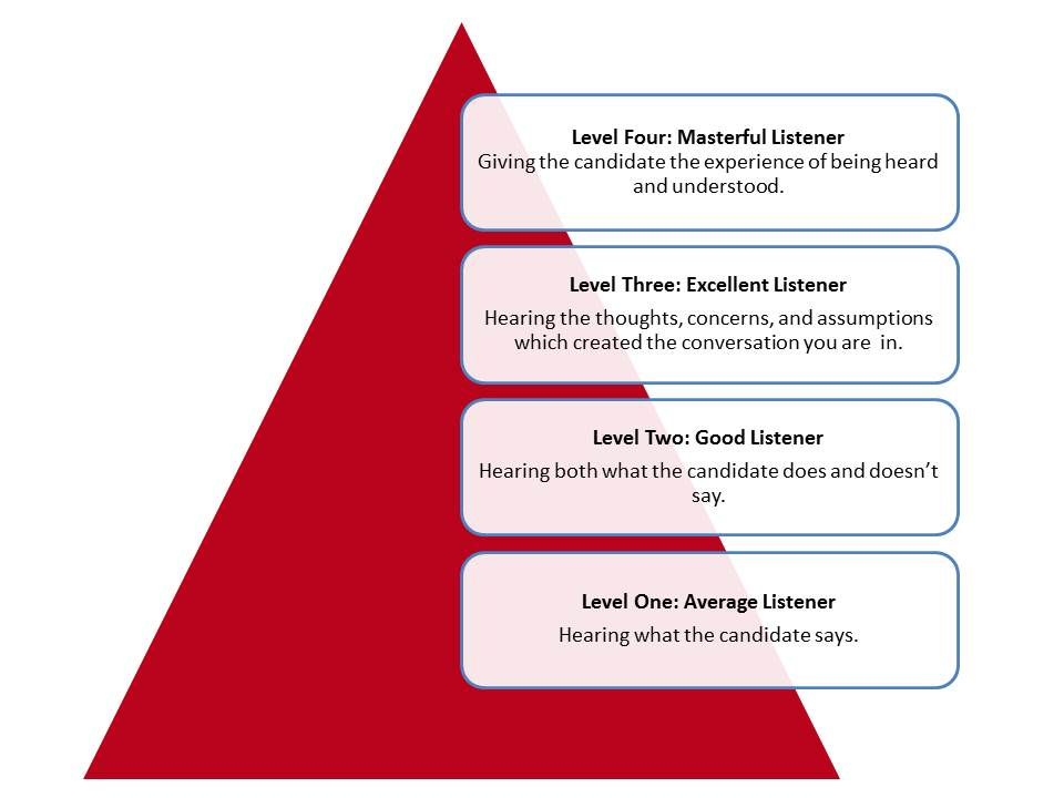 Listening Pyramid - Four Levels of Listening - Franchise Help
