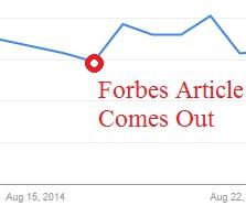 Effect of Forbes Article on Searches for