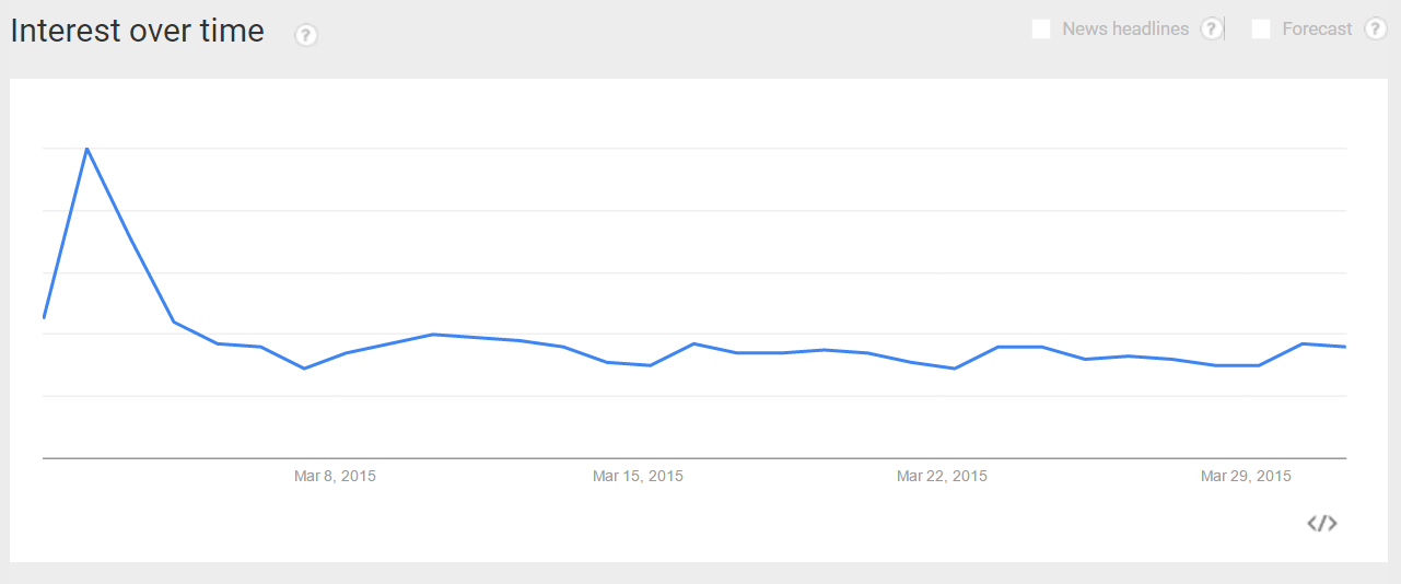 March 2015 Google Trends Interest over Time for franchise searches