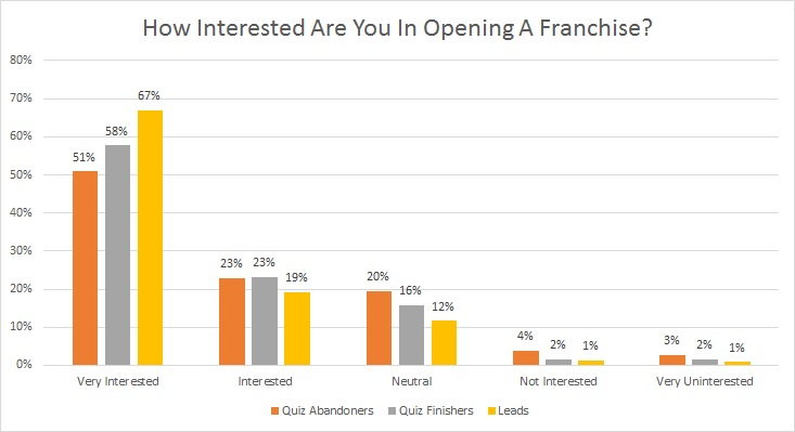 FranchiseHelp Interest Level Breakdown by Visitor Type