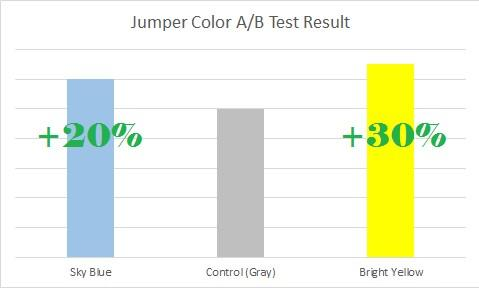 Jumper Color Split Test Results