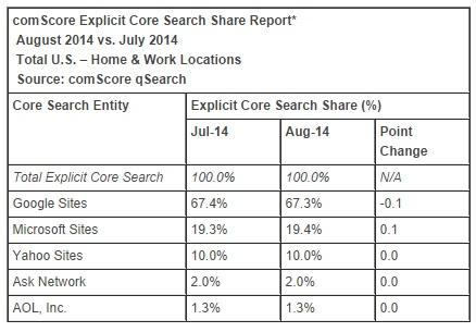 comScore search engine share report