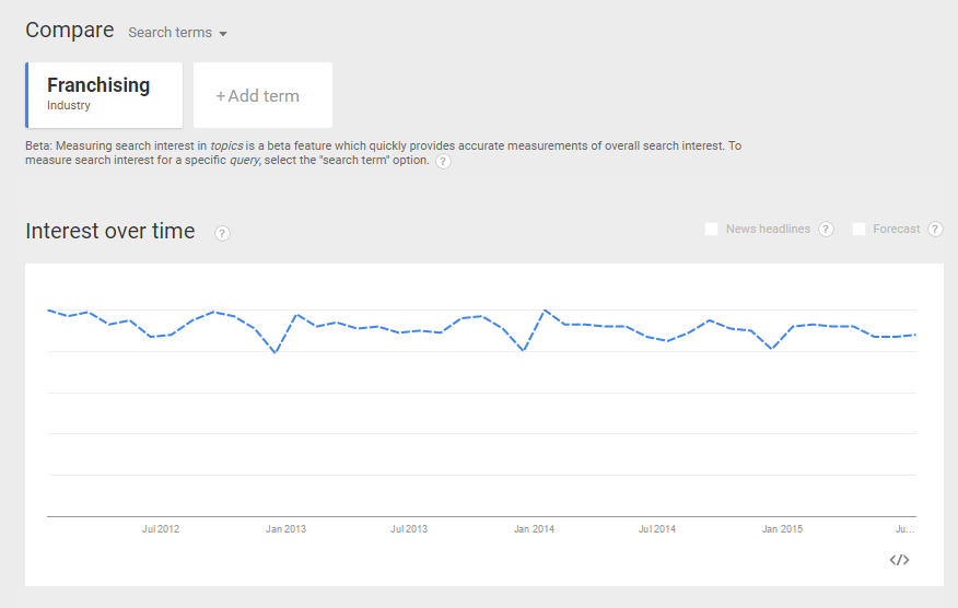 January 2012 - June 2015 Google Trends Interest for Franchising Industry
