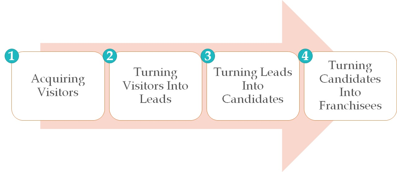 Four Steps Of Franchise Lead Generation
