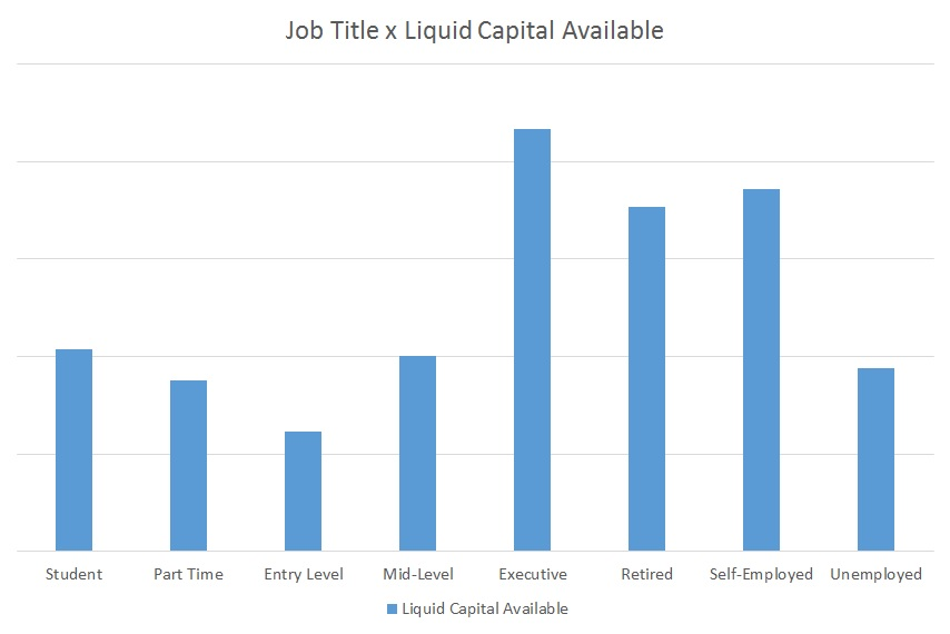 FranchiseHelp Liquid Capital Available by Job Title