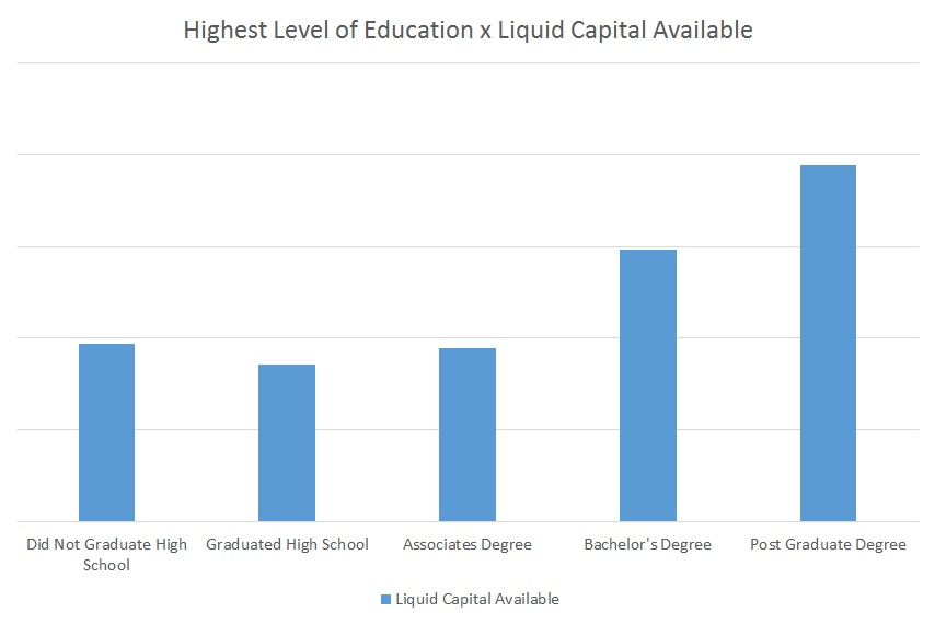 FranchiseHelp Liquid Capital Available by Education Level