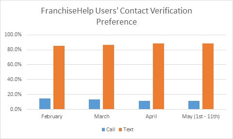 FranchiseHelp Contact Method Preferences February - May 2015