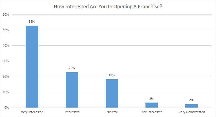 FranchiseHelp Interest Level Overall Stats