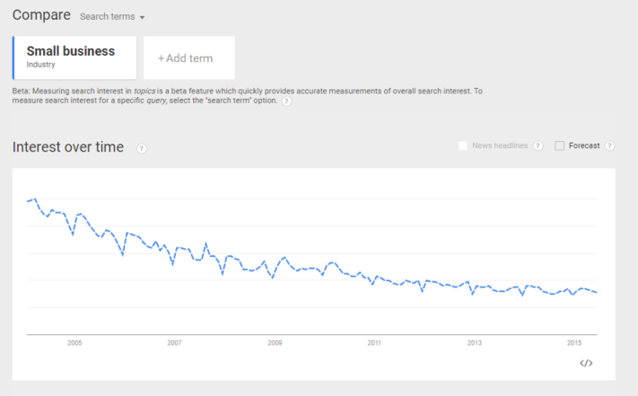 2005 - 2015 Google Trend Report for Small Business