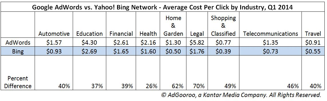 Comparison of Google and Bing CPCs in 2014