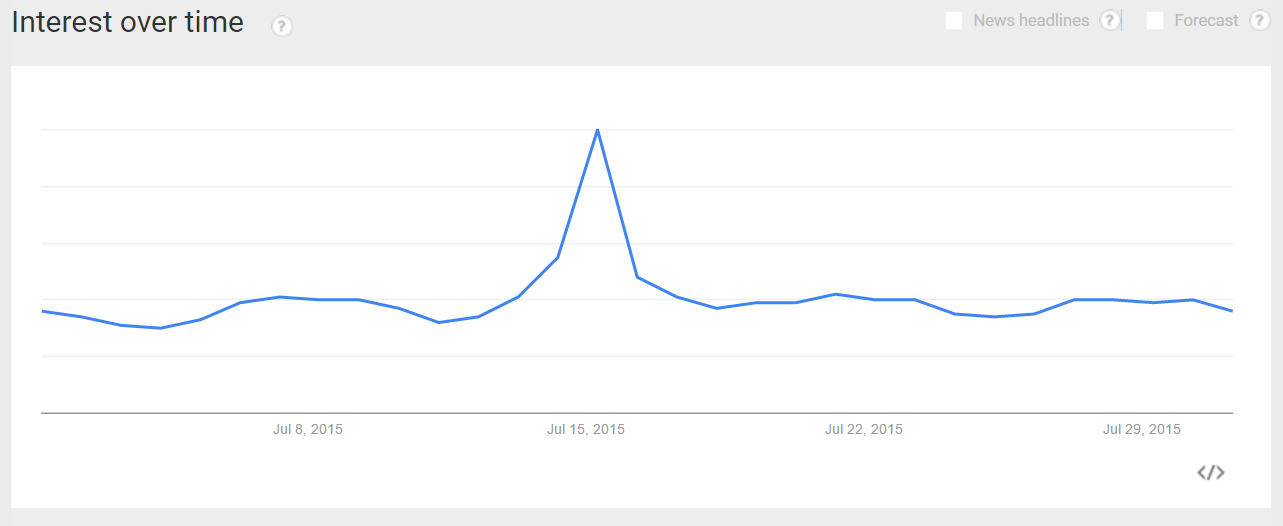 July 2015 Google Trends Interest over Time for franchise searches