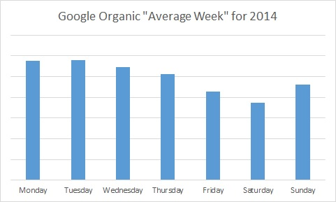2014 FranchiseHelp Google Organic Average Week