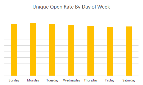 FranchiseHelp Open Rates By Day of Week 2011-2016