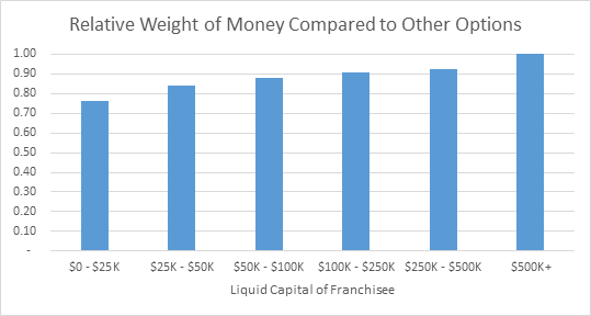 FranchiseHelp Data on the Relative Importance of Money as Liquid Capital