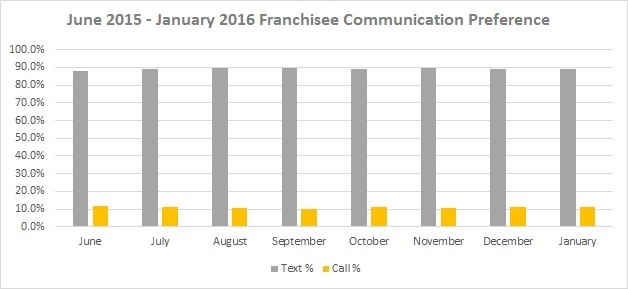 June 2015 - January 2016 Franchisee Communication Preference