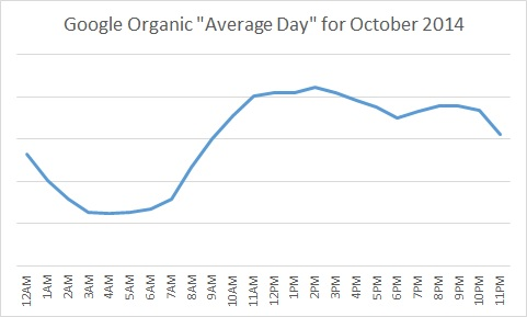 Google Hourly Average Sessions for October 2014
