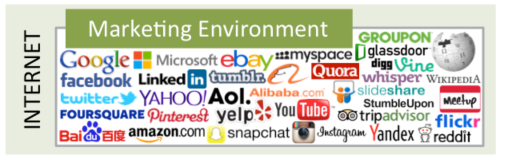 2015 Internet Marketing Environment Players